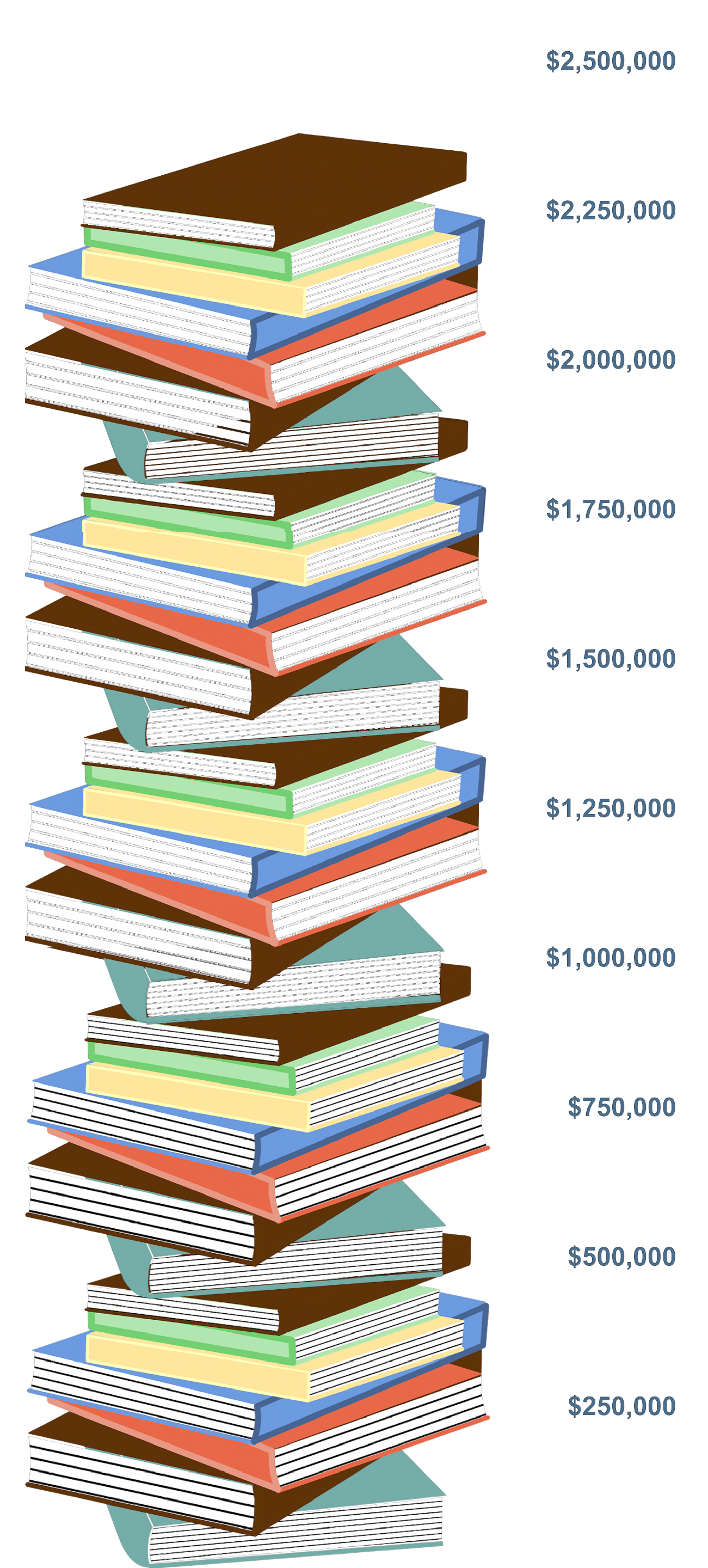 Book stack image showing $2,360,000 raised so far