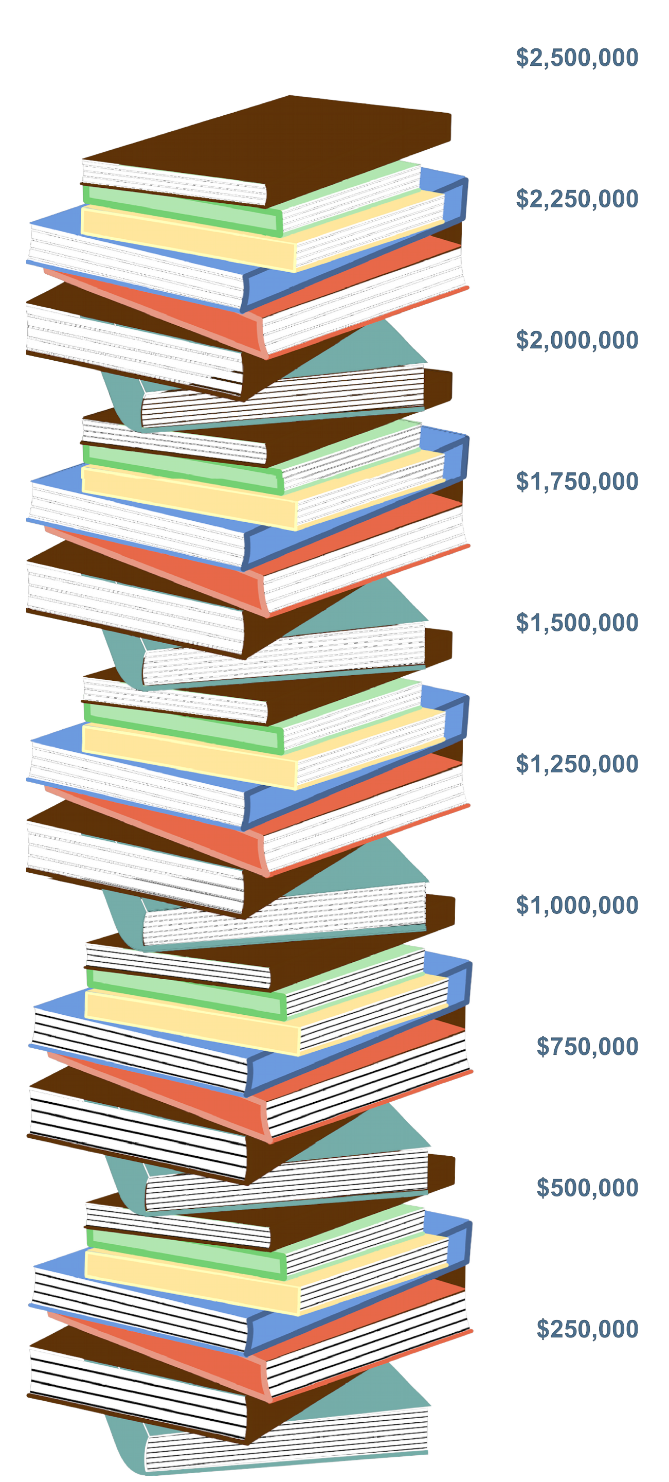 Book stack image showing $2,415,000 raised so far
