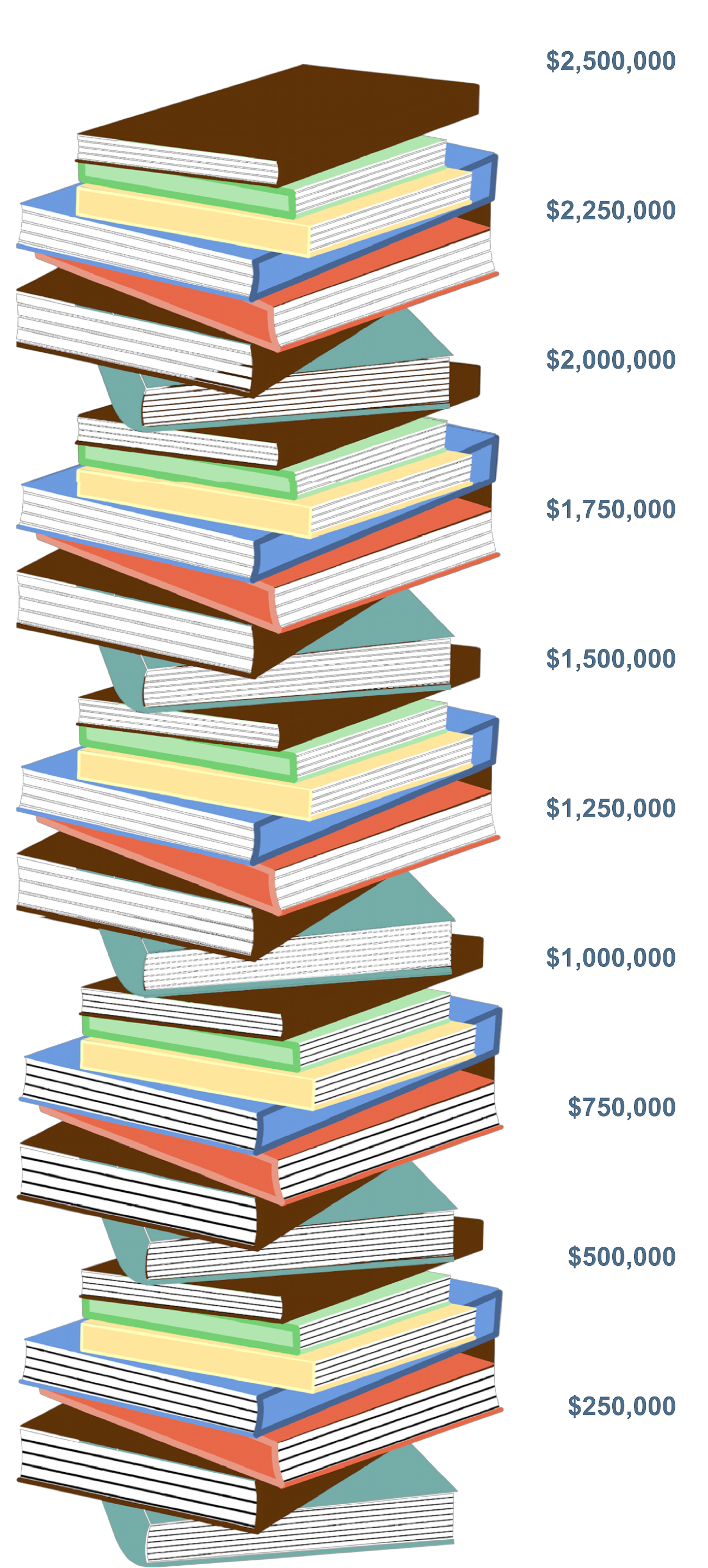Book stack image showing 2,476,300 raised so far