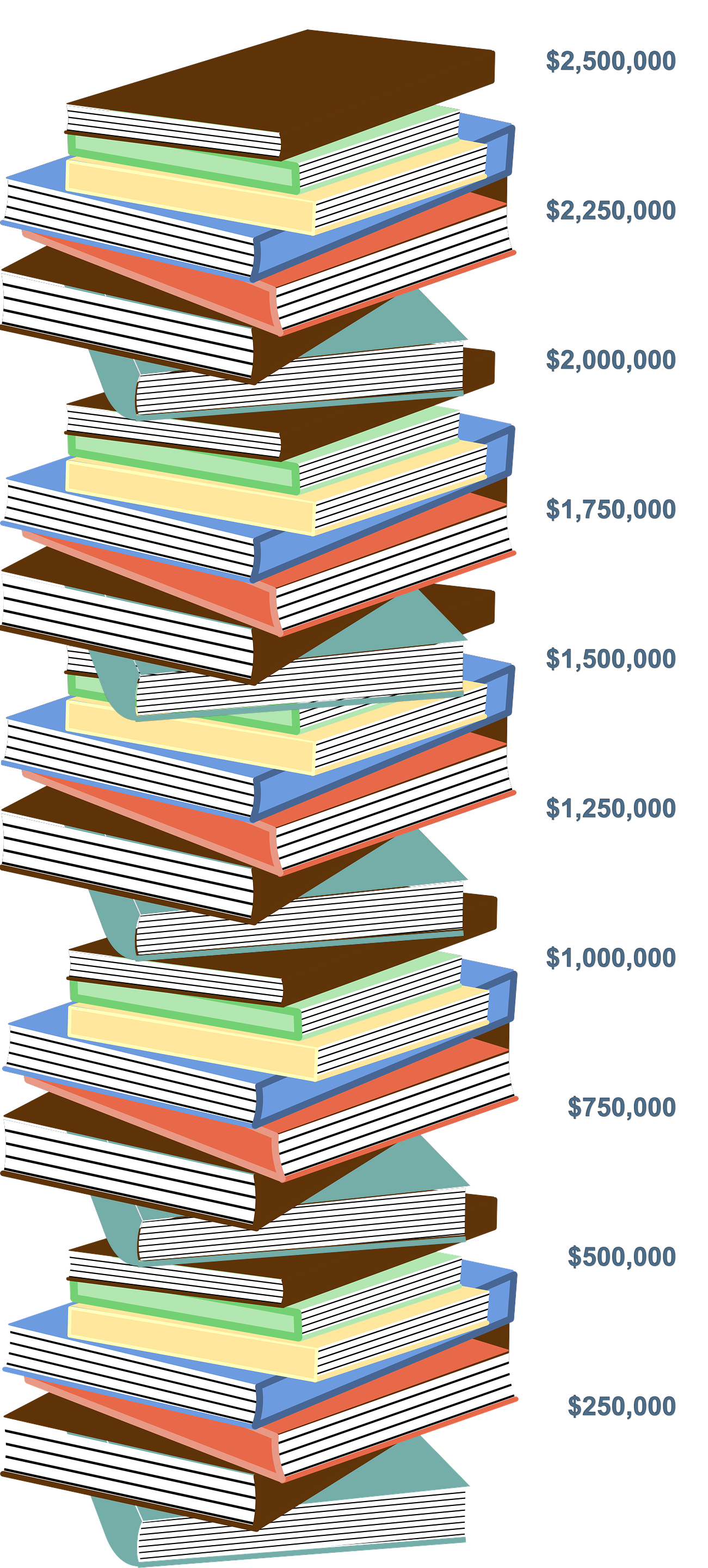 Book stack image showing final total: $2,586,180